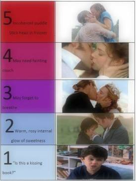 Kissing Levels